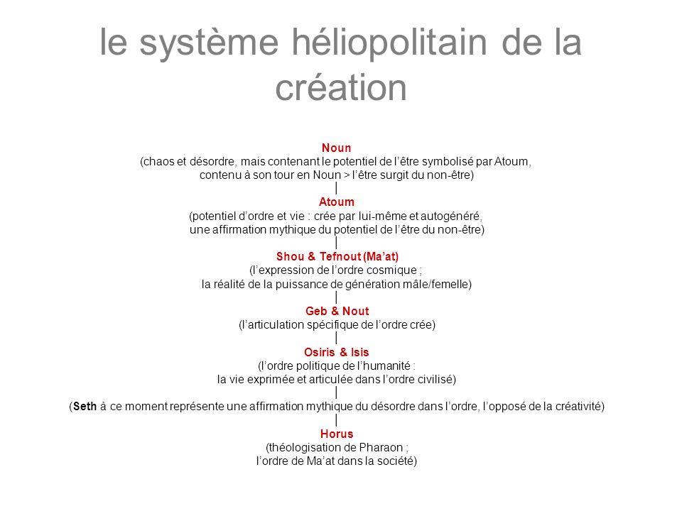 le système héliopolitain de la création Noun (chaos et désordre, mais contenant le potentiel de lêtre symbolisé par Atoum, contenu à son tour en Noun
