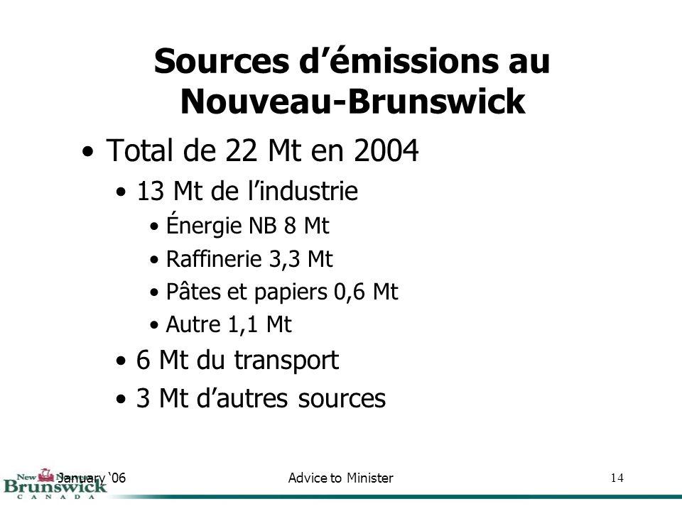January 06Advice to Minister14 Total de 22 Mt en 2004 13 Mt de lindustrie Énergie NB 8 Mt Raffinerie 3,3 Mt Pâtes et papiers 0,6 Mt Autre 1,1 Mt 6 Mt du transport 3 Mt dautres sources Sources démissions au Nouveau-Brunswick