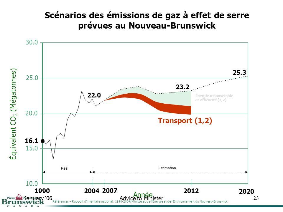 January 06Advice to Minister23 30.0 25.0 20.0 15.0 10.0 Année Équivalent CO 2 (Mégatonnes) Scénarios des émissions de gaz à effet de serre prévues au Nouveau-Brunswick 1990 16.1 2004 22.0 Réel 2012 23.2 Estimation 25.3 2020 Références – Rapport dinventaire national : 1990-2004/Ministères de lÉnergie et de lEnvironnement du Nouveau-Brunswick Énergie renouvelable et efficacité (2,2) Transport (1,2) 2007