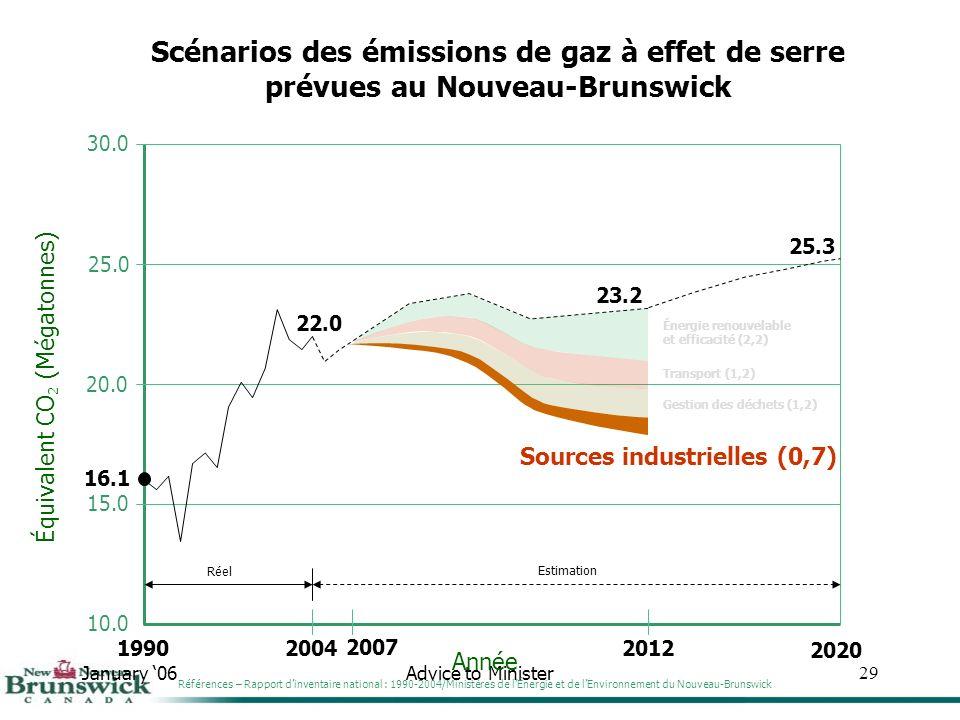 January 06Advice to Minister29 30.0 25.0 20.0 15.0 10.0 Année Équivalent CO 2 (Mégatonnes) Scénarios des émissions de gaz à effet de serre prévues au Nouveau-Brunswick 1990 16.1 2004 22.0 Réel 2012 23.2 Estimation 25.3 2020 Gestion des déchets (1,2) Transport (1,2) Énergie renouvelable et efficacité (2,2) Références – Rapport dinventaire national : 1990-2004/Ministères de lÉnergie et de lEnvironnement du Nouveau-Brunswick Sources industrielles (0,7) 2007