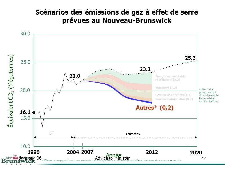 January 06Advice to Minister32 30.0 25.0 20.0 15.0 10.0 Année Équivalent CO 2 (Mégatonnes) Scénarios des émissions de gaz à effet de serre prévues au Nouveau-Brunswick 1990 16.1 2004 22.0 Réel 2012 23.2 Estimation 25.3 2020 Sources industrielles (0,7) Gestion des déchets (1,2) Transport (1,2) Énergie renouvelable et efficacité (2,2) Références – Rapport dinventaire national : 1990-2004/Ministères de lÉnergie et de lEnvironnement du Nouveau-Brunswick Autres* - Le gouvernement donne lexemple/ Partenariat et communications Autres* (0,2) 2007