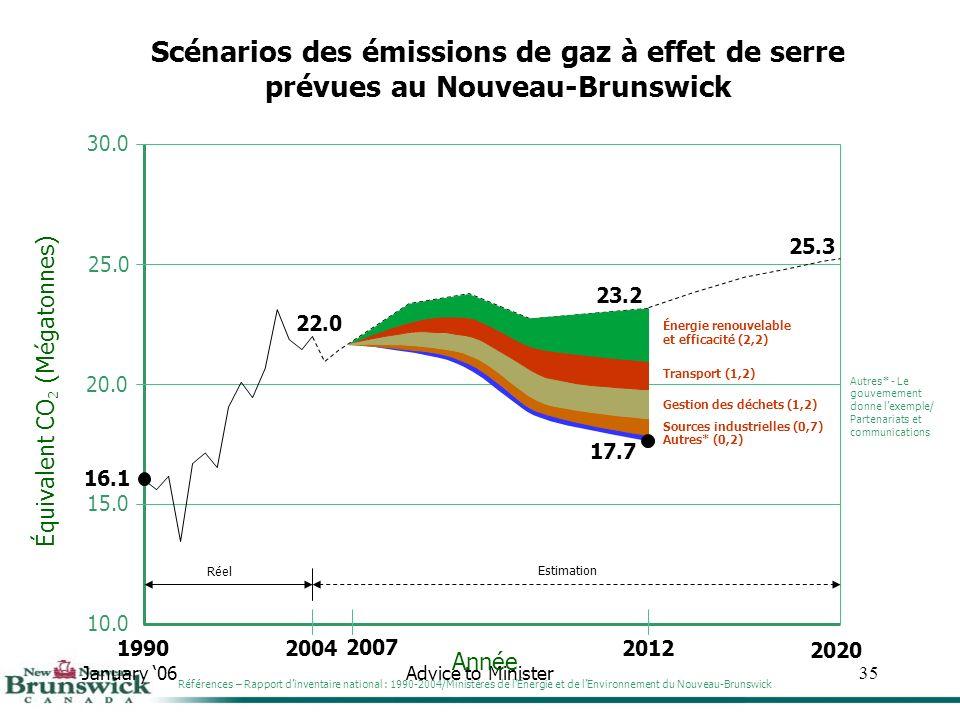 January 06Advice to Minister35 30.0 25.0 20.0 15.0 10.0 Année Équivalent CO 2 (Mégatonnes) Scénarios des émissions de gaz à effet de serre prévues au Nouveau-Brunswick 1990 16.1 2004 22.0 Réel 2012 23.2 Estimation 25.3 2020 Sources industrielles (0,7) Gestion des déchets (1,2) Transport (1,2) Énergie renouvelable et efficacité (2,2) Autres* (0,2) 17.7 Autres* - Le gouvernement donne lexemple/ Partenariats et communications Références – Rapport dinventaire national : 1990-2004/Ministères de lÉnergie et de lEnvironnement du Nouveau-Brunswick 2007