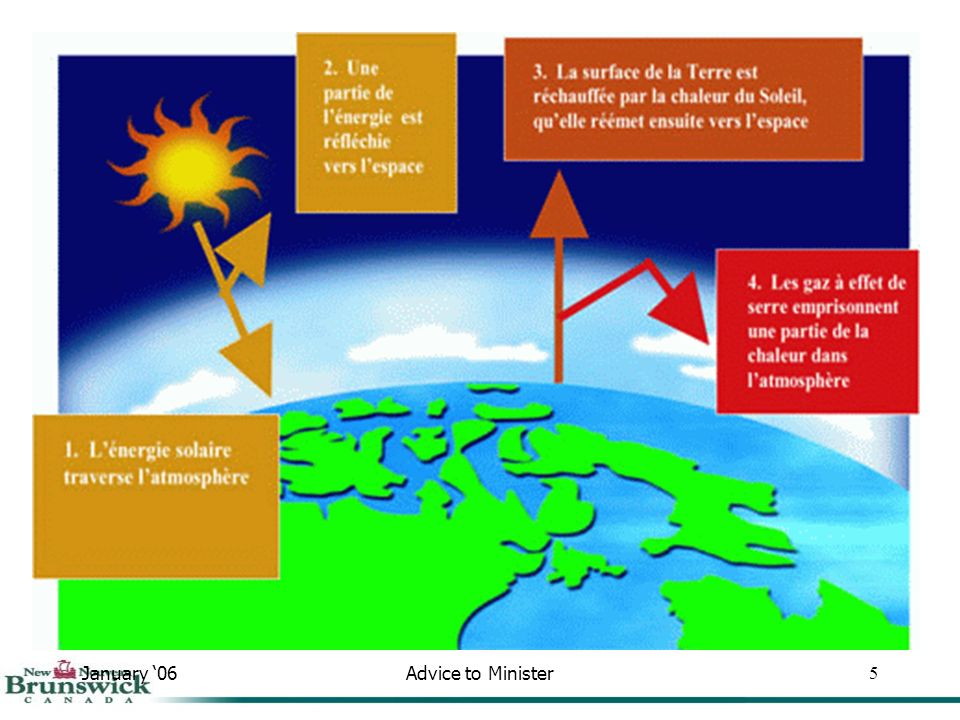 January 06Advice to Minister26 30.0 25.0 20.0 15.0 10.0 Année Équivalent CO 2 (Mégatonnes) Scénarios des émissions de gaz à effet de serre prévues au Nouveau-Brunswick 1990 16.1 2004 22.0 Réel 2012 23.2 Estimation 25.3 2020 Transport (1,2) Énergie renouvelable et efficacité (2,2) Références – Rapport dinventaire national : 1990-2004/Ministères de lÉnergie et de lEnvironnement du Nouveau-Brunswick Gestion des déchets (1,2) 2007