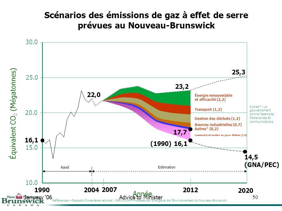 January 06Advice to Minister50 30.0 25.0 20.0 15.0 10.0 Année Équivalent CO 2 (Mégatonnes) Scénarios des émissions de gaz à effet de serre prévues au Nouveau-Brunswick 1990 16,1 2004 22,0 Réell 2012 23,2 Estimation 25,3 2020 Sources industrielles (0,7) Gestion des déchets (1,2) Transport (1,2) Énergie renouvelable et efficacité (2,2) Autres* (0,2) Leadership et soutien du gouv.