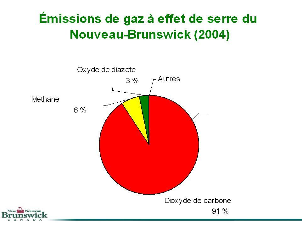 January 06Advice to Minister37 30.0 25.0 20.0 15.0 10.0 Année Équivalent CO 2 (Mégatonnes) Scénarios des émissions de gaz à effet de serre prévues au Nouveau-Brunswick 1990 16.1 2004 22.0 Réel 2012 23.2 Estimation 25.3 2020 Autres* (0,2) Sources industrielles (0,7) Gestion des déchets (1,2) Transport (1,2) Énergie renouvelable et efficacité (2,2) Références – Rapport dinventaire national : 1990-2004/Ministères de lÉnergie et de lEnvironnement du Nouveau-Brunswick Autres* - Le gouvernement donne lexemple/ Partenariats et communications 2007 Leadership et soutien du gouvernement fédéral (1,6) 17.7