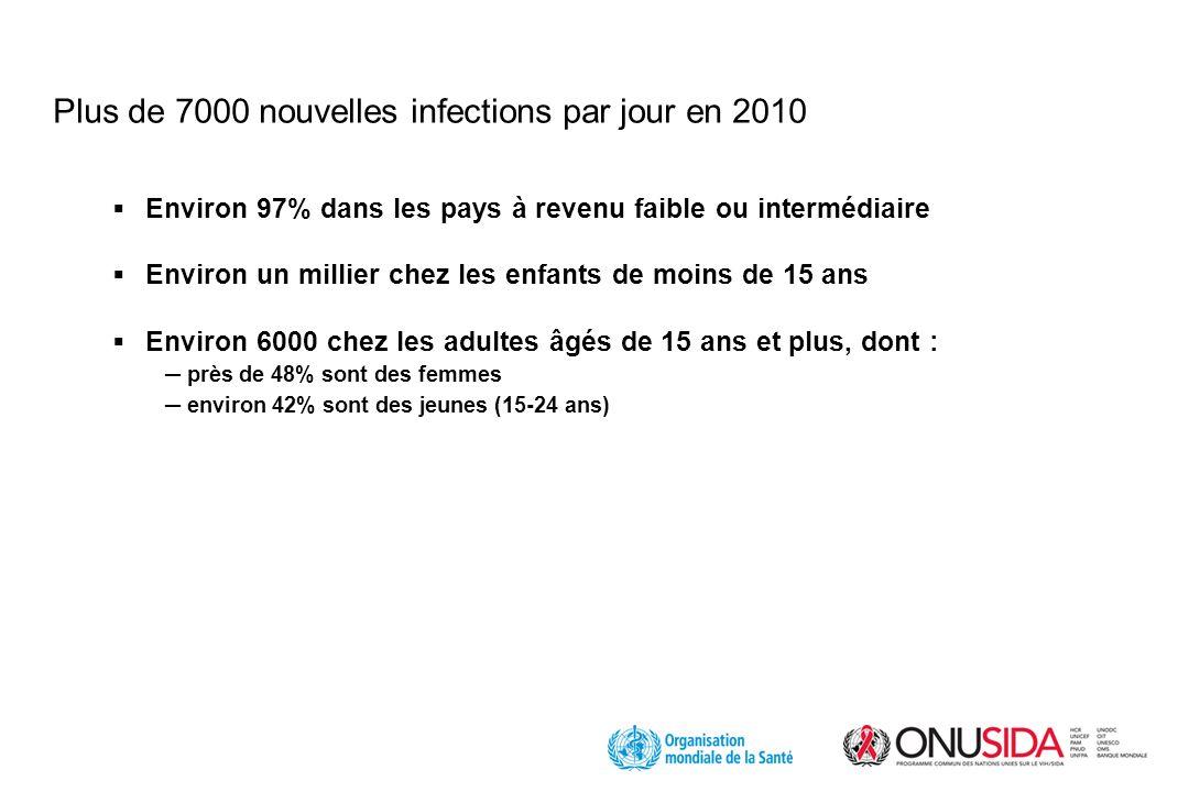 Plus de 7000 nouvelles infections par jour en 2010 Environ 97% dans les pays à revenu faible ou intermédiaire Environ un millier chez les enfants de moins de 15 ans Environ 6000 chez les adultes âgés de 15 ans et plus, dont : près de 48% sont des femmes environ 42% sont des jeunes (15-24 ans)