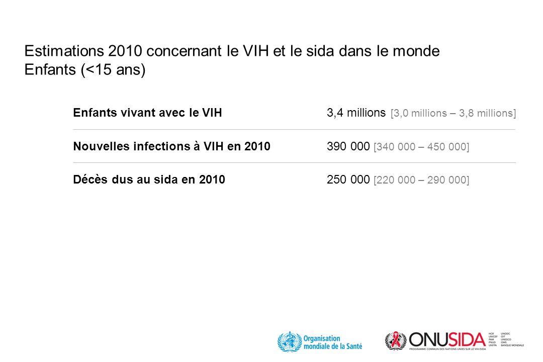 Estimations 2010 concernant le VIH et le sida dans le monde Enfants (<15 ans) Enfants vivant avec le VIH3,4 millions [3,0 millions – 3,8 millions] Nouvelles infections à VIH en 2010 390 000 [340 000 – 450 000] Décès dus au sida en 2010250 000 [220 000 – 290 000]
