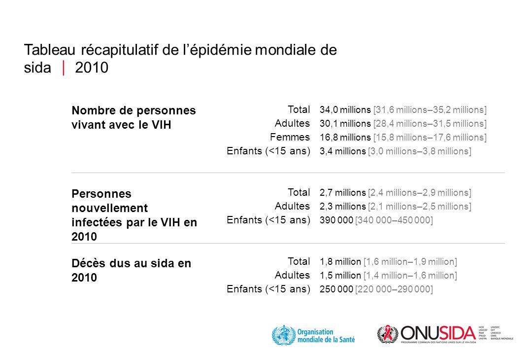 Tableau récapitulatif de lépidémie mondiale de sida 2010 34,0 millions [31,6 millions–35,2 millions] 30,1 millions [28,4 millions–31,5 millions] 16,8 millions [15,8 millions–17,6 millions] 3,4 millions [3,0 millions–3,8 millions] 2,7 millions [2,4 millions–2,9 millions] 2,3 millions [2,1 millions–2,5 millions] 390 000 [340 000–450 000] 1,8 million [1,6 million–1,9 million] 1,5 million [1,4 million–1,6 million] 250 000 [220 000–290 000] Nombre de personnes vivant avec le VIH Personnes nouvellement infectées par le VIH en 2010 Décès dus au sida en 2010 Total Adultes Femmes Enfants (<15 ans) Total Adultes Enfants (<15 ans) Total Adultes Enfants (<15 ans)