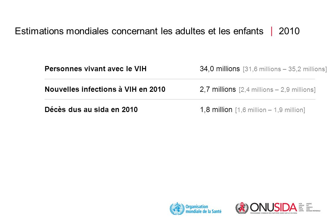Estimations mondiales concernant les adultes et les enfants 2010 Personnes vivant avec le VIH34,0 millions [31,6 millions – 35,2 millions] Nouvelles infections à VIH en 2010 2,7 millions [2,4 millions – 2,9 millions] Décès dus au sida en 2010 1,8 million [1,6 million – 1,9 million]
