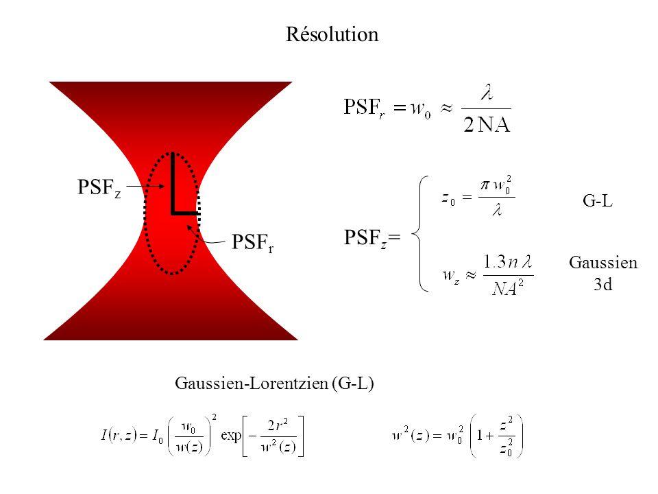 PSF z PSF r PSF z = G-L Gaussien 3d Gaussien-Lorentzien (G-L) Résolution