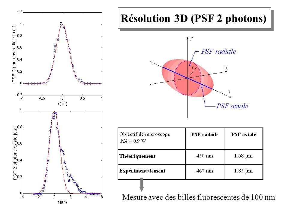 Résolution 3D (PSF 2 photons) Mesure avec des billes fluorescentes de 100 nm