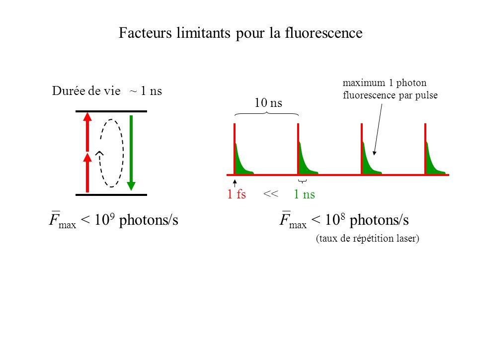 Facteurs limitants pour la fluorescence Durée de vie ~ 1 ns F max < 10 9 photons/s 10 ns 1 ns F max < 10 8 photons/s maximum 1 photon fluorescence par
