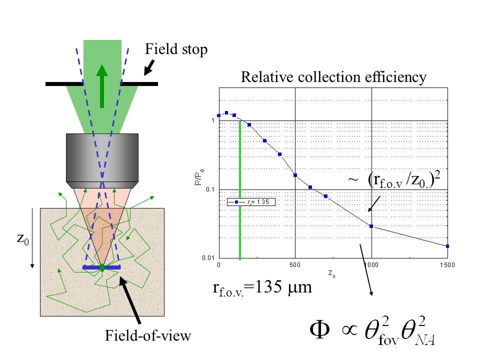 Field-of-view Field stop z0z0 r f.o.v. =135 m Relative collection efficiency ~ (r f.o.v /z 0. ) 2