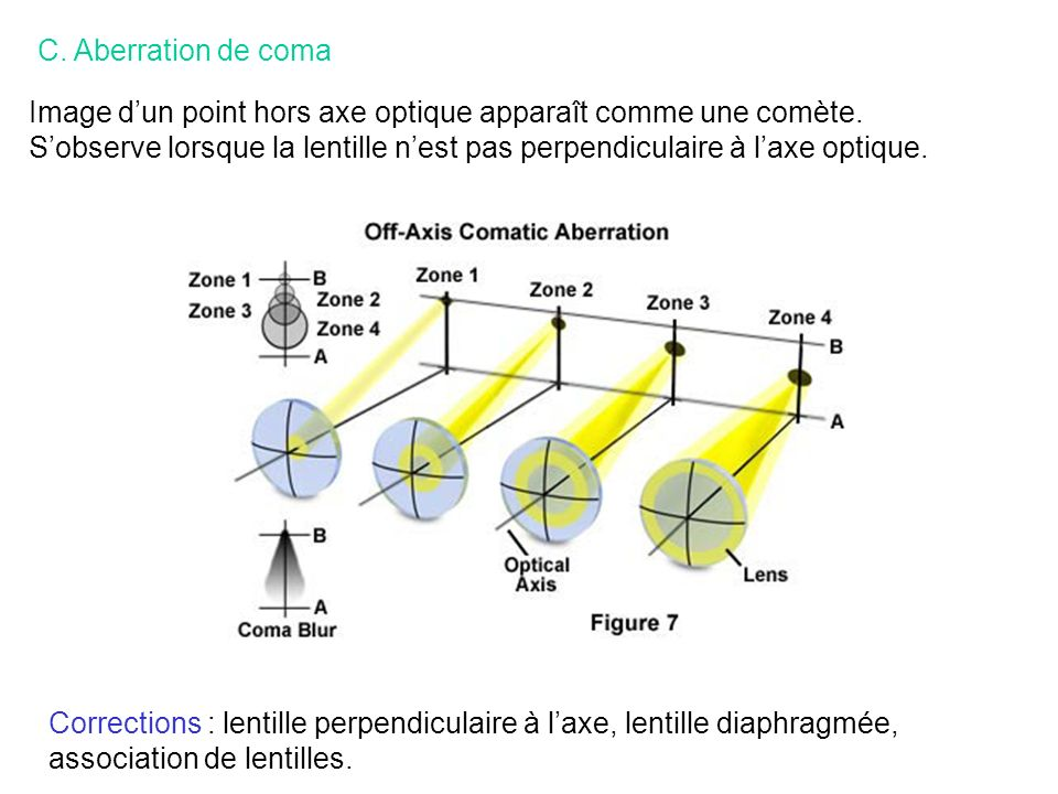 Corrections : lentille perpendiculaire à laxe, lentille diaphragmée, association de lentilles. C. Aberration de coma Image dun point hors axe optique