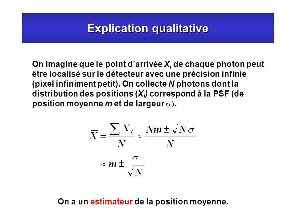 Explication qualitative On imagine que le point darrivée X i de chaque photon peut être localisé sur le détecteur avec une précision infinie (pixel in