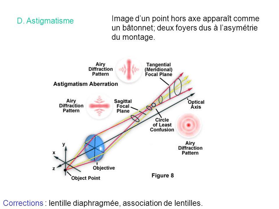 D. Astigmatisme Image dun point hors axe apparaît comme un bâtonnet; deux foyers dus à lasymétrie du montage. Corrections : lentille diaphragmée, asso