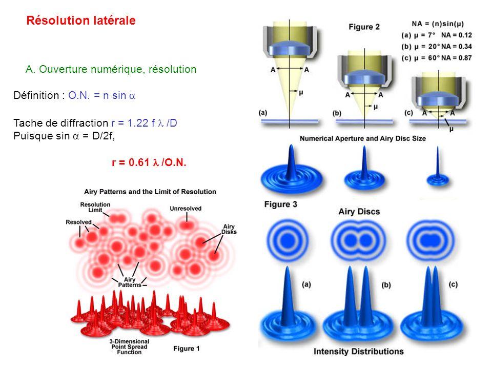 Résolution latérale A. Ouverture numérique, résolution Définition : O.N. = n sin Tache de diffraction r = 1.22 f /D Puisque sin = D/2f, r = 0.61 /O.N.