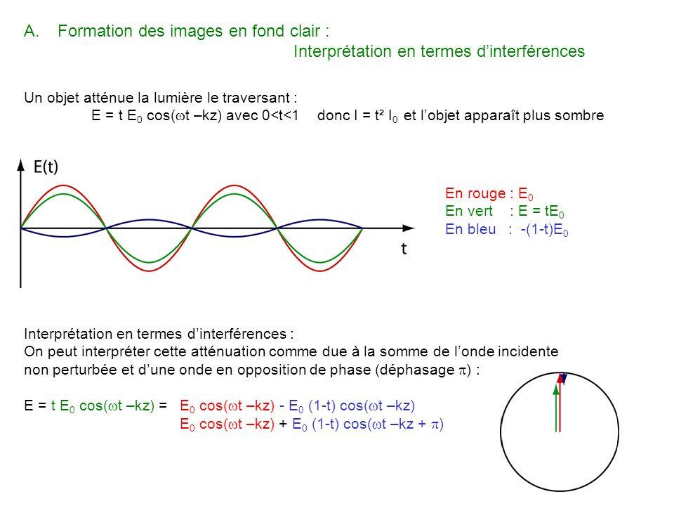 A.Formation des images en fond clair : Interprétation en termes dinterférences Un objet atténue la lumière le traversant : E = t E 0 cos( t –kz) avec
