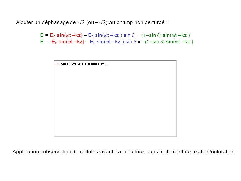 Ajouter un déphasage de /2 (ou – /2) au champ non perturbé : E = E 0 sin( t –kz) E 0 sin( t –kz ) sin sin sin( t –kz ) E = -E 0 sin( t –kz) E 0 sin( t