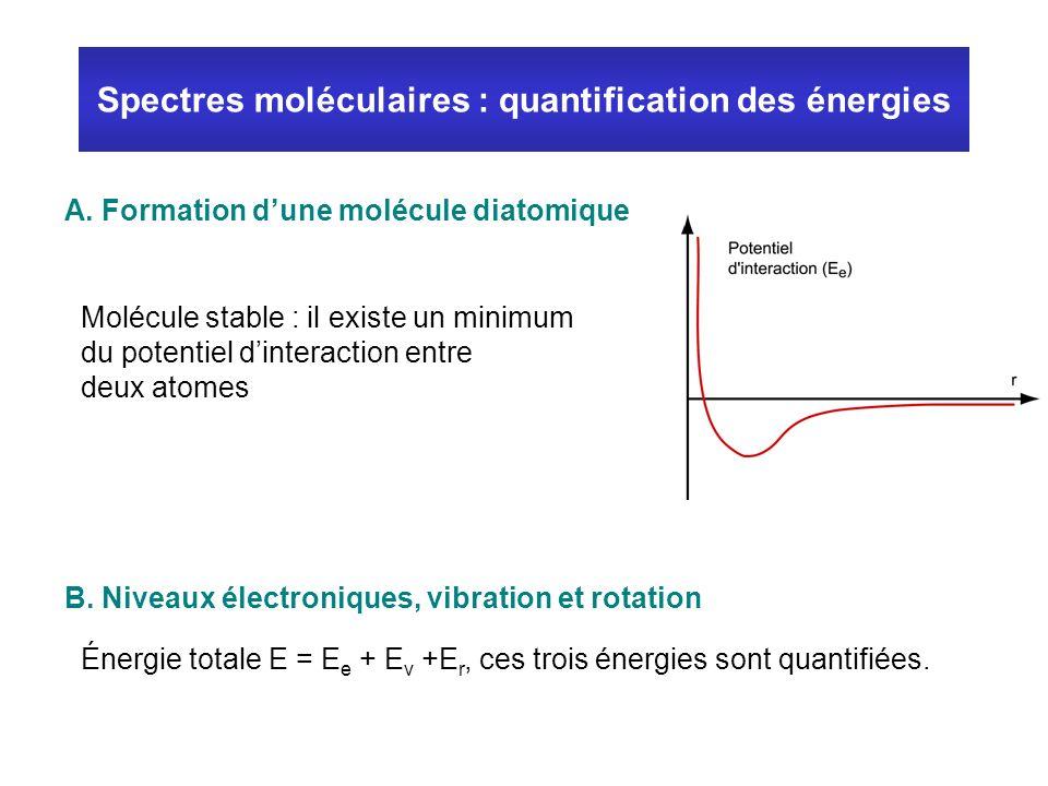 Spectres moléculaires : quantification des énergies A. Formation dune molécule diatomique B. Niveaux électroniques, vibration et rotation Molécule sta
