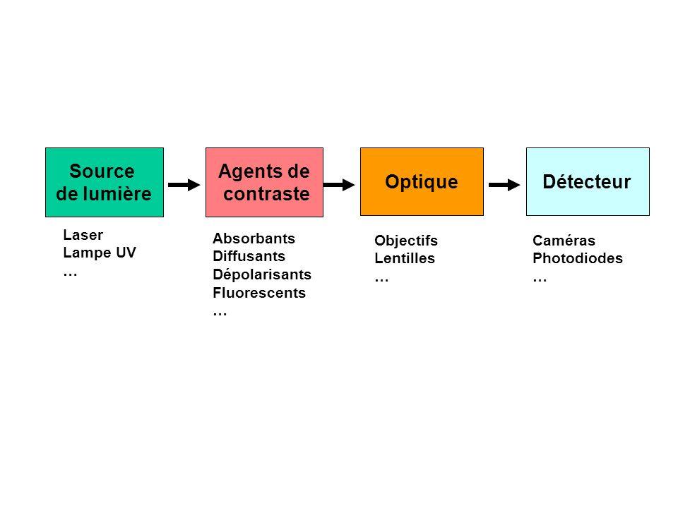 Source de lumière Agents de contraste OptiqueDétecteur Laser Lampe UV … Absorbants Diffusants Dépolarisants Fluorescents … Objectifs Lentilles … Camér