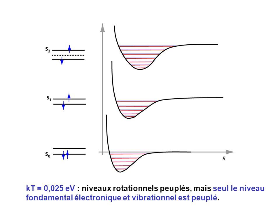 kT = 0,025 eV : niveaux rotationnels peuplés, mais seul le niveau fondamental électronique et vibrationnel est peuplé.