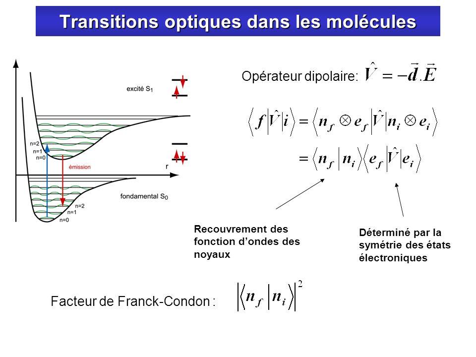 Transitions optiques dans les molécules Recouvrement des fonction dondes des noyaux Déterminé par la symétrie des états électroniques Opérateur dipola