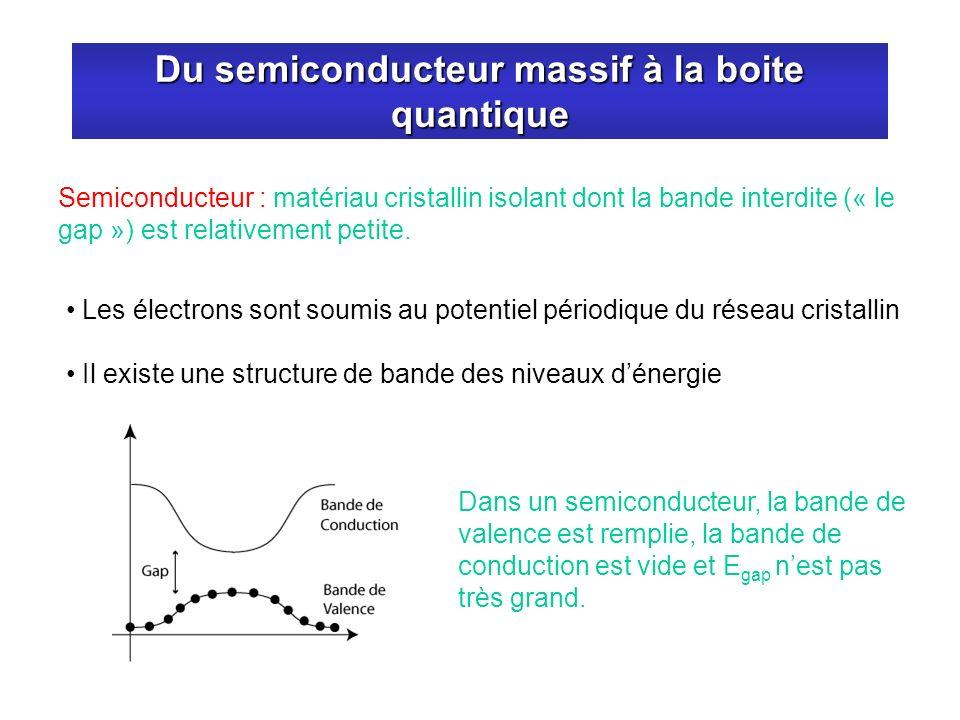 Du semiconducteur massif à la boite quantique Semiconducteur : matériau cristallin isolant dont la bande interdite (« le gap ») est relativement petit