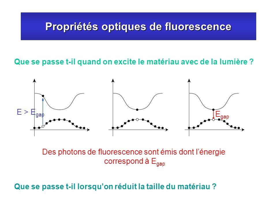 Propriétés optiques de fluorescence Que se passe t-il quand on excite le matériau avec de la lumière ? Des photons de fluorescence sont émis dont léne