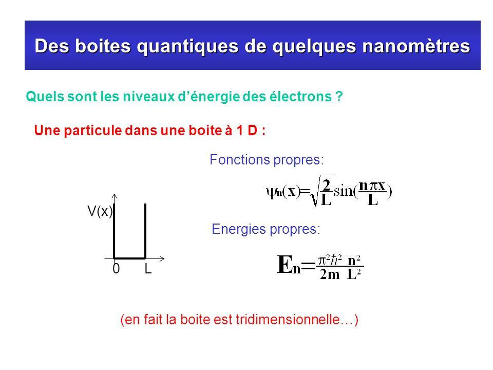 Des boites quantiques de quelques nanomètres Une particule dans une boite à 1 D : Quels sont les niveaux dénergie des électrons ? V(x) 0L (en fait la