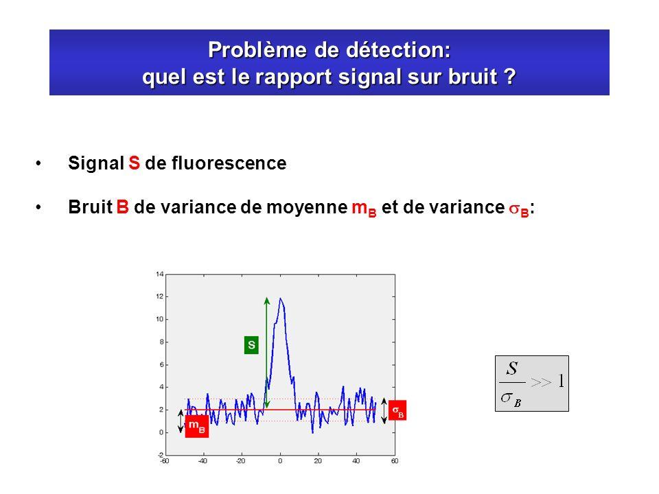 Problème de détection: quel est le rapport signal sur bruit ? Signal S de fluorescence Bruit B de variance de moyenne m B et de variance B :