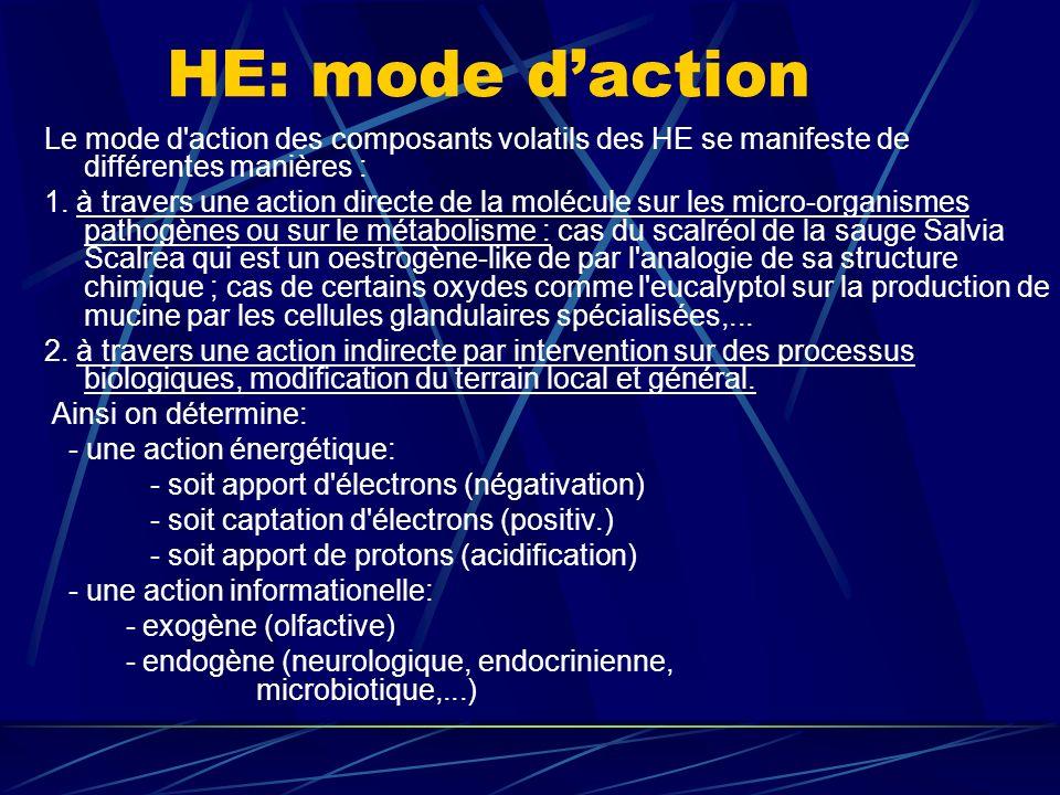 HE: mode daction Le mode d action des composants volatils des HE se manifeste de différentes manières : 1.