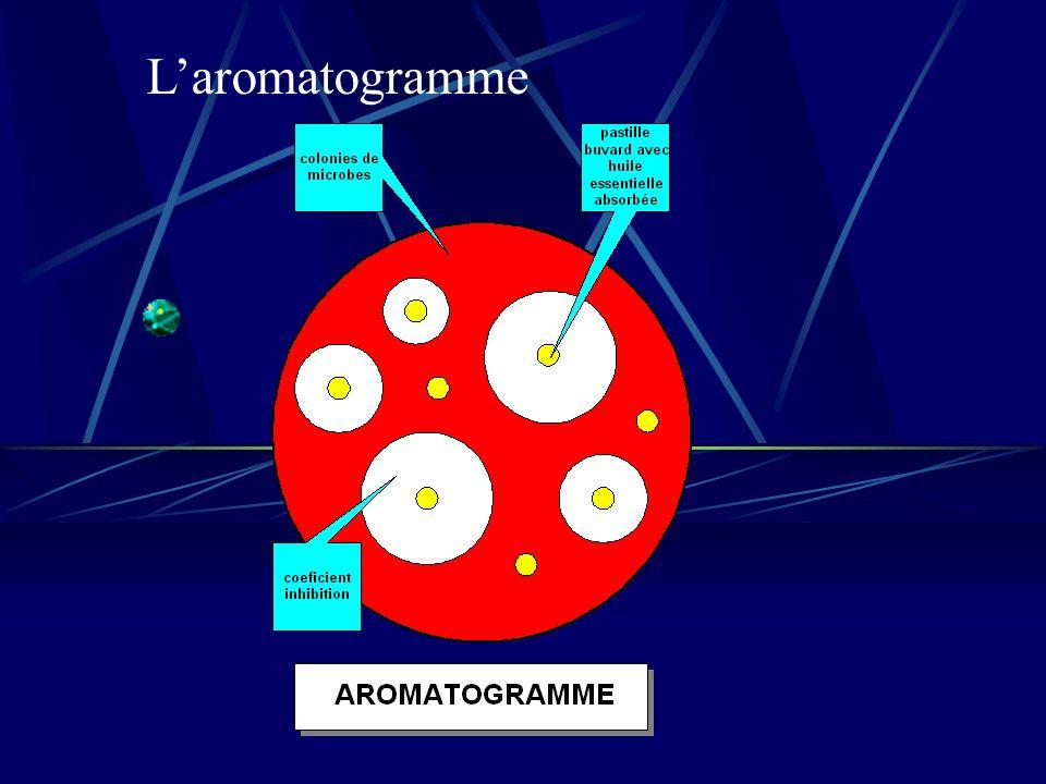Laromatogramme