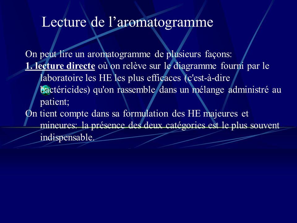 Lecture de laromatogramme On peut lire un aromatogramme de plusieurs façons: 1.