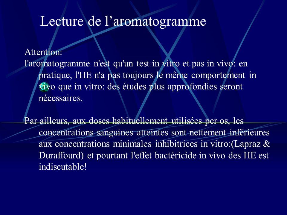Lecture de laromatogramme Attention: l aromatogramme n est qu un test in vitro et pas in vivo: en pratique, l HE n a pas toujours le même comportement in vivo que in vitro: des études plus approfondies seront nécessaires.
