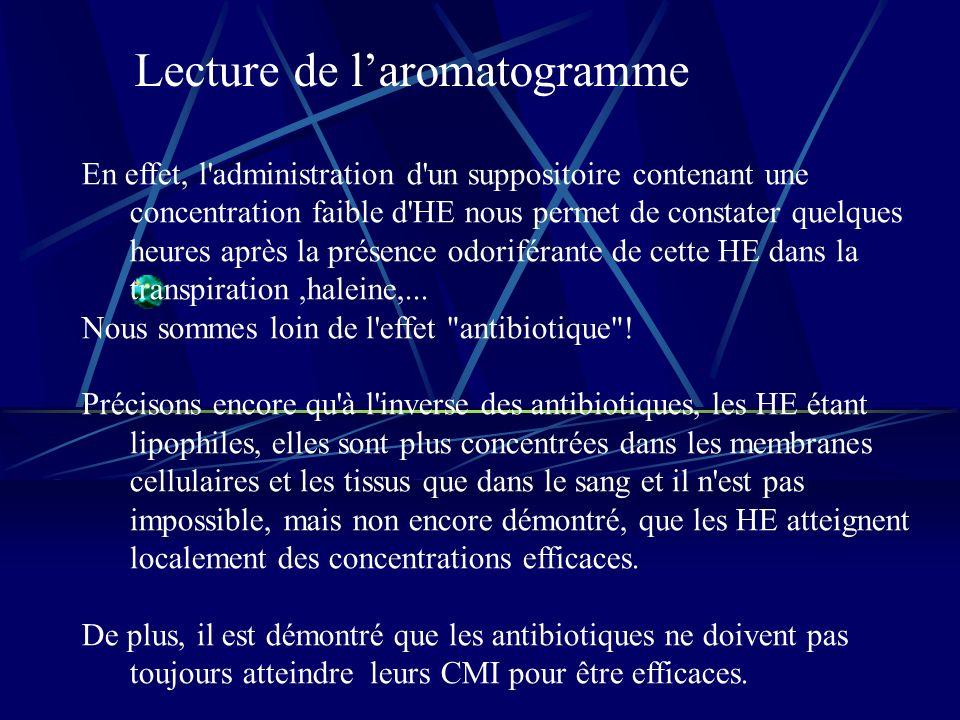 Lecture de laromatogramme En effet, l administration d un suppositoire contenant une concentration faible d HE nous permet de constater quelques heures après la présence odoriférante de cette HE dans la transpiration,haleine,...