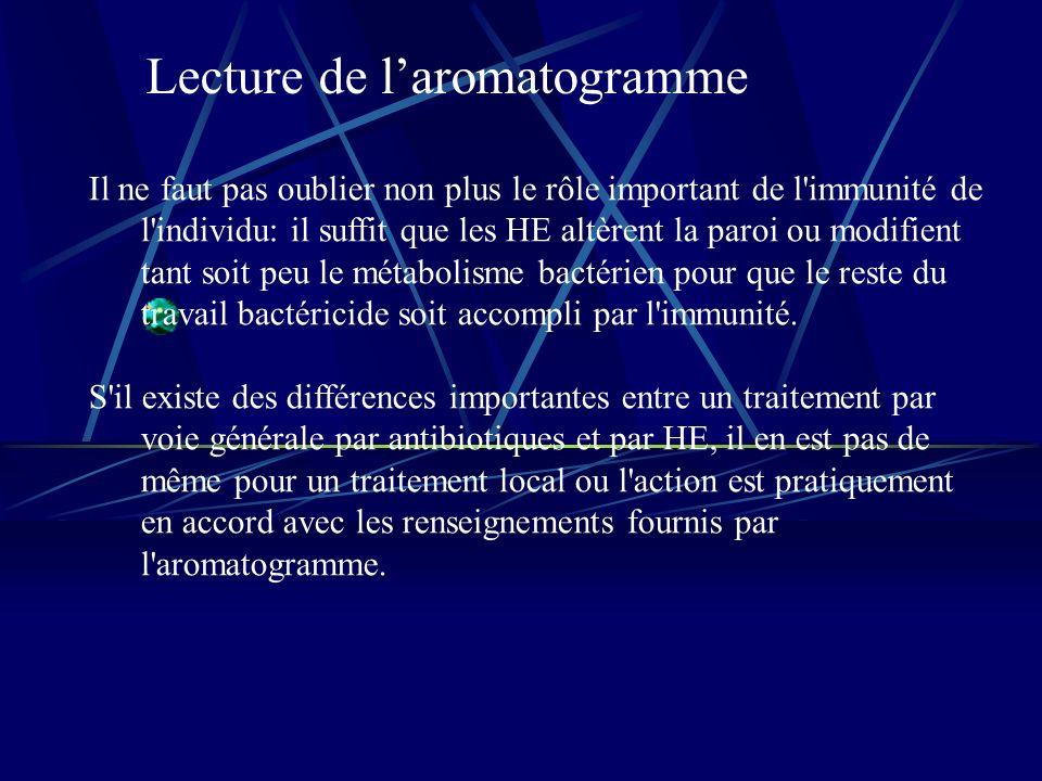 Lecture de laromatogramme Il ne faut pas oublier non plus le rôle important de l immunité de l individu: il suffit que les HE altèrent la paroi ou modifient tant soit peu le métabolisme bactérien pour que le reste du travail bactéricide soit accompli par l immunité.