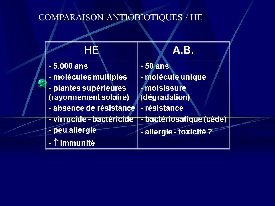 COMPARAISON ANTIOBIOTIQUES / HE HEA.B.