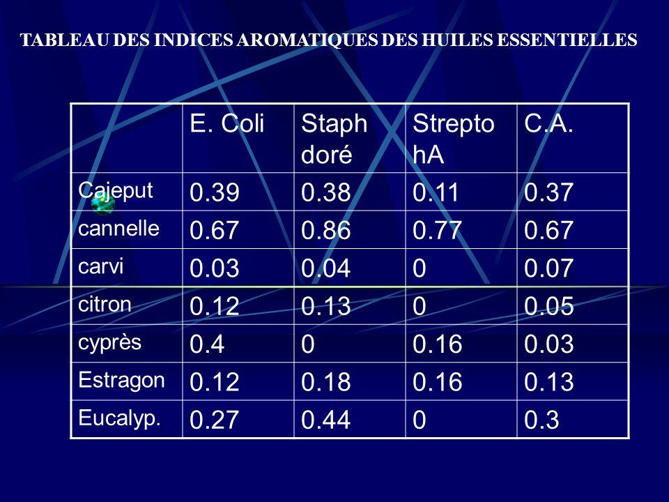 TABLEAU DES INDICES AROMATIQUES DES HUILES ESSENTIELLES E.