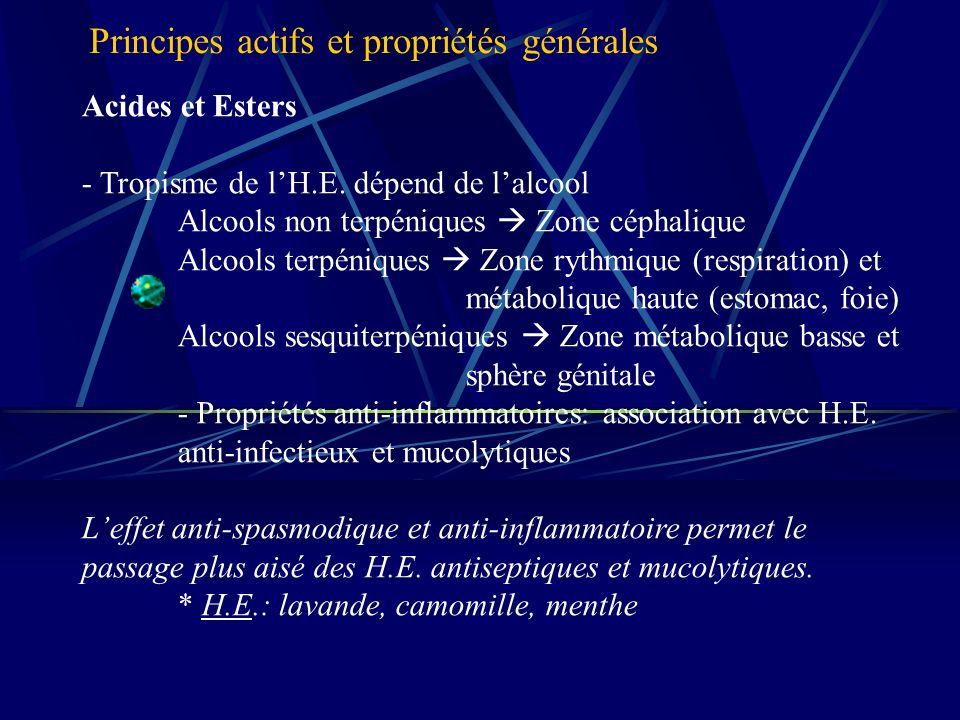 Acides et Esters - Tropisme de lH.E.