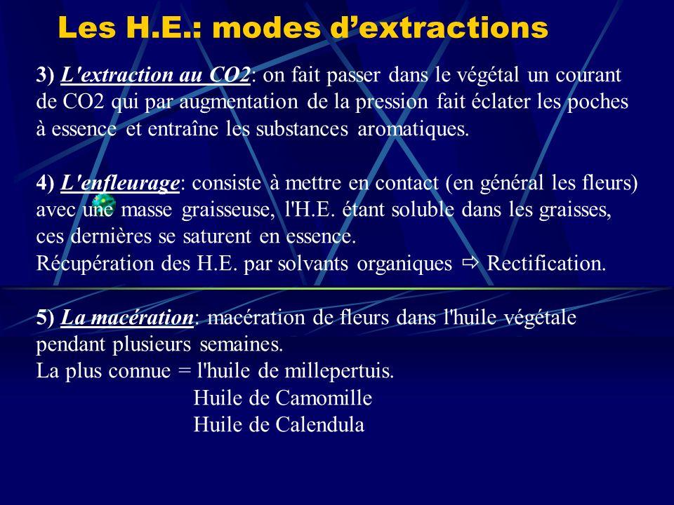 Les H.E.: modes dextractions 3) L extraction au CO2: on fait passer dans le végétal un courant de CO2 qui par augmentation de la pression fait éclater les poches à essence et entraîne les substances aromatiques.