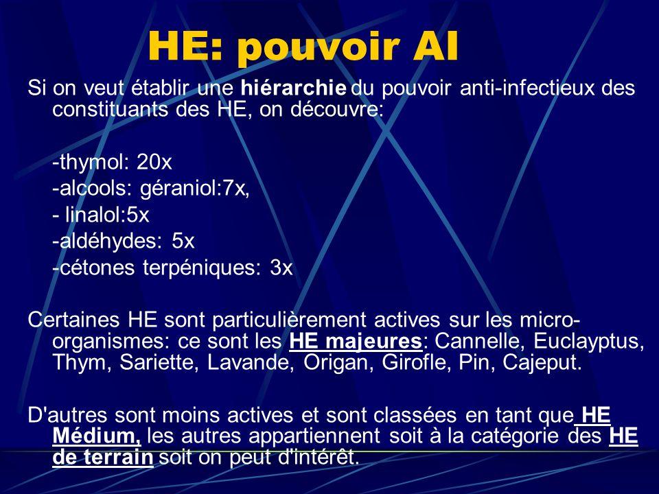HE: pouvoir AI Si on veut établir une hiérarchie du pouvoir anti-infectieux des constituants des HE, on découvre: -thymol: 20x -alcools: géraniol:7x, - linalol:5x -aldéhydes: 5x -cétones terpéniques: 3x Certaines HE sont particulièrement actives sur les micro- organismes: ce sont les HE majeures: Cannelle, Euclayptus, Thym, Sariette, Lavande, Origan, Girofle, Pin, Cajeput.
