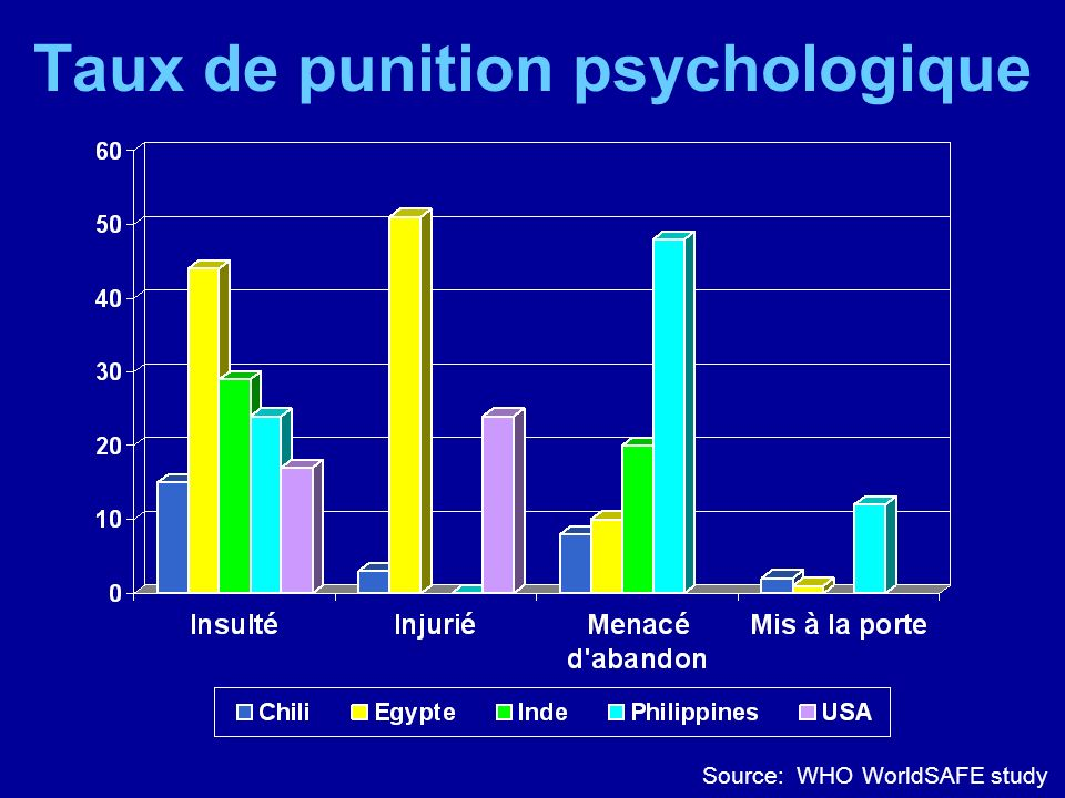 Taux de punition psychologique Source: WHO WorldSAFE study