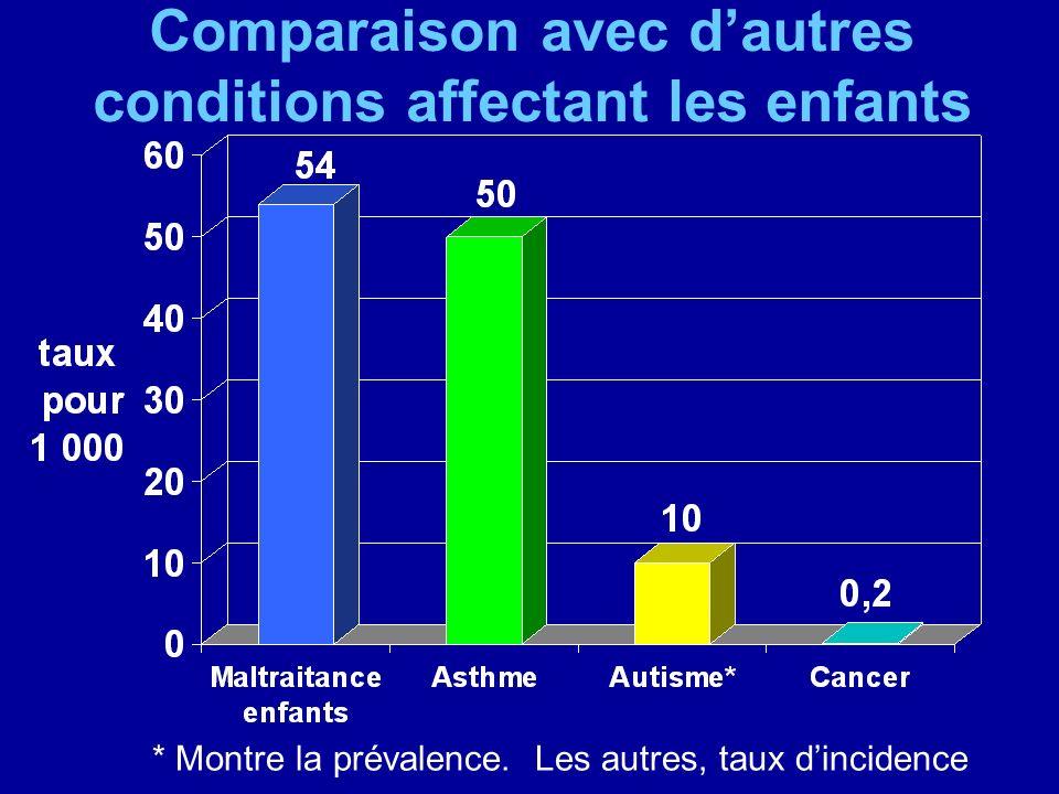 Comparaison avec dautres conditions affectant les enfants * Montre la prévalence. Les autres, taux dincidence
