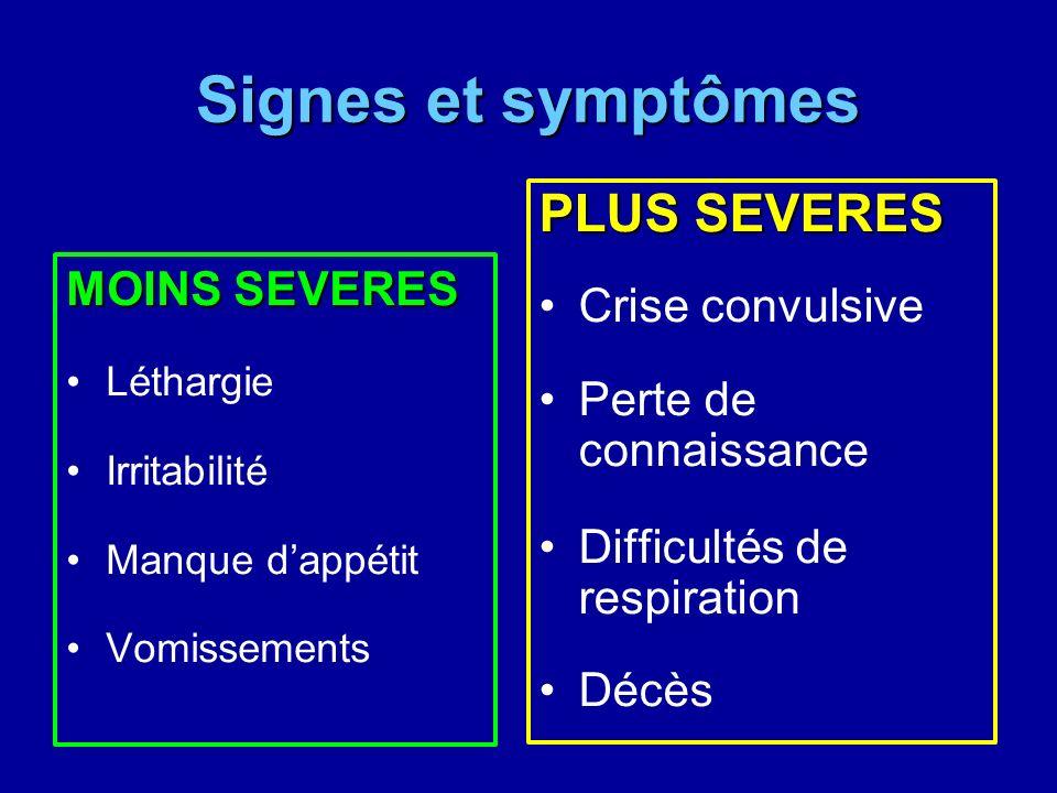 Signes et symptômes MOINS SEVERES Léthargie Irritabilité Manque dappétit Vomissements PLUS SEVERES Crise convulsive Perte de connaissance Difficultés