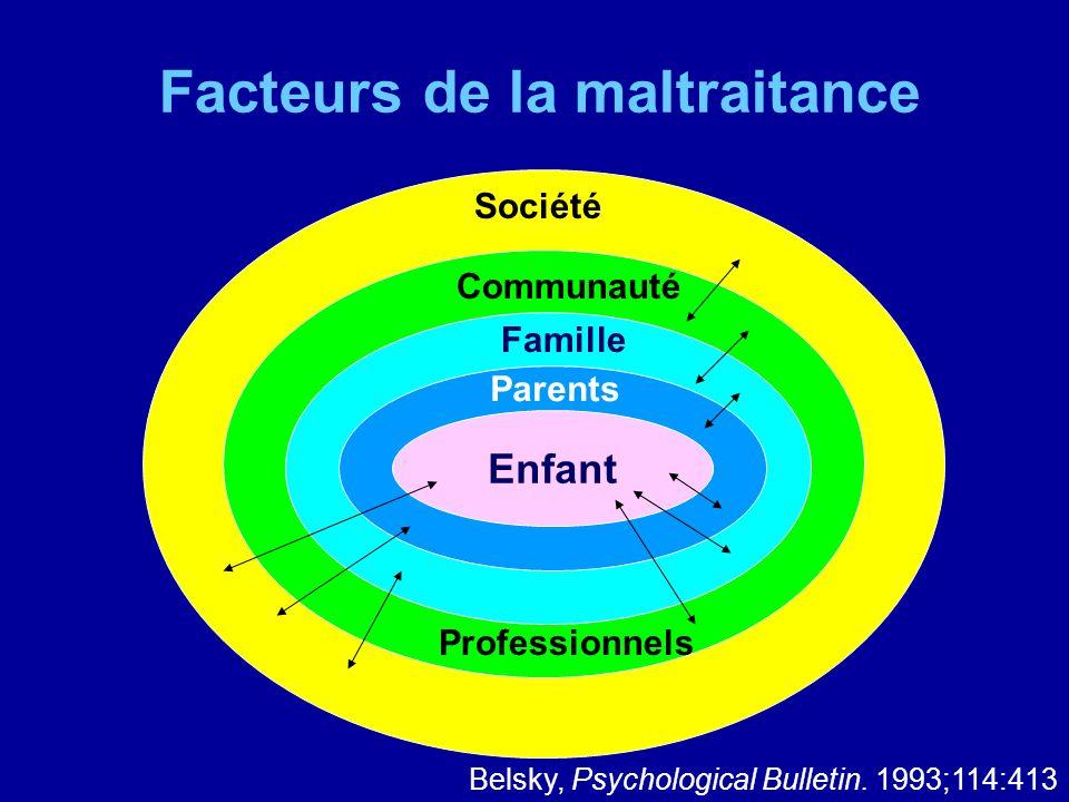 Enfant Parents Famille Communauté Société Facteurs de la maltraitance Belsky, Psychological Bulletin. 1993;114:413 Professionnels