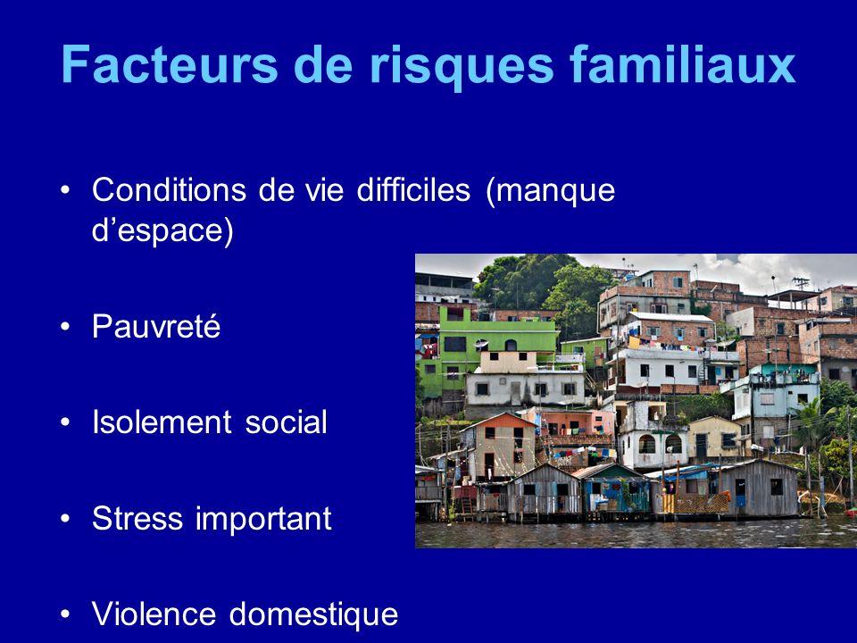 Facteurs de risques familiaux Conditions de vie difficiles (manque despace) Pauvreté Isolement social Stress important Violence domestique