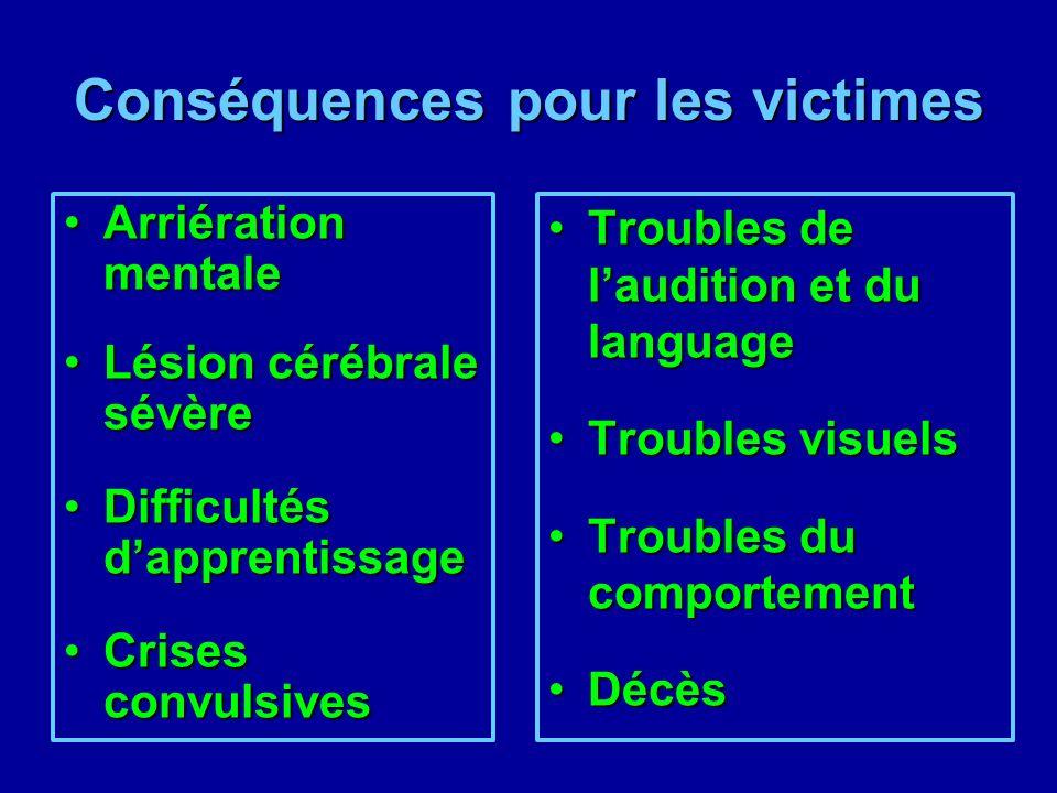 Conséquences pour les victimes Arriération mentaleArriération mentale Lésion cérébrale sévèreLésion cérébrale sévère Difficultés dapprentissageDifficu