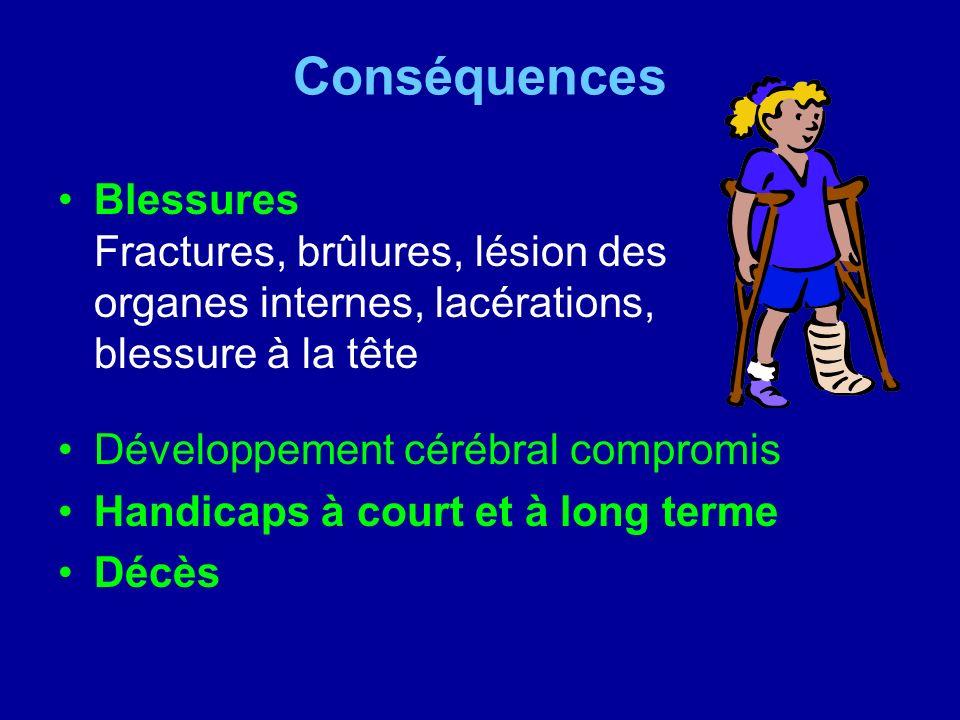 Conséquences Blessures Fractures, brûlures, lésion des organes internes, lacérations, blessure à la tête Développement cérébral compromis Handicaps à