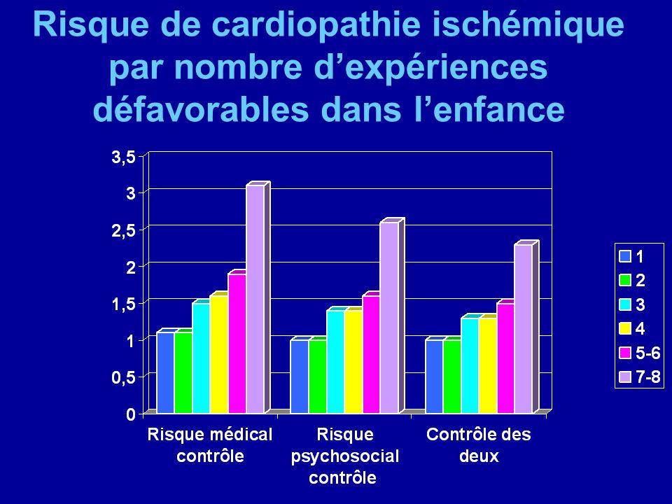 Risque de cardiopathie ischémique par nombre dexpériences défavorables dans lenfance